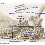 Alianzas entre 1891 y 1914