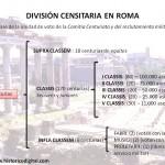 División censitaria en Roma