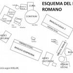 Esquema del Foro romano
