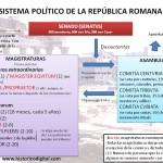 Gobierno de la república romana